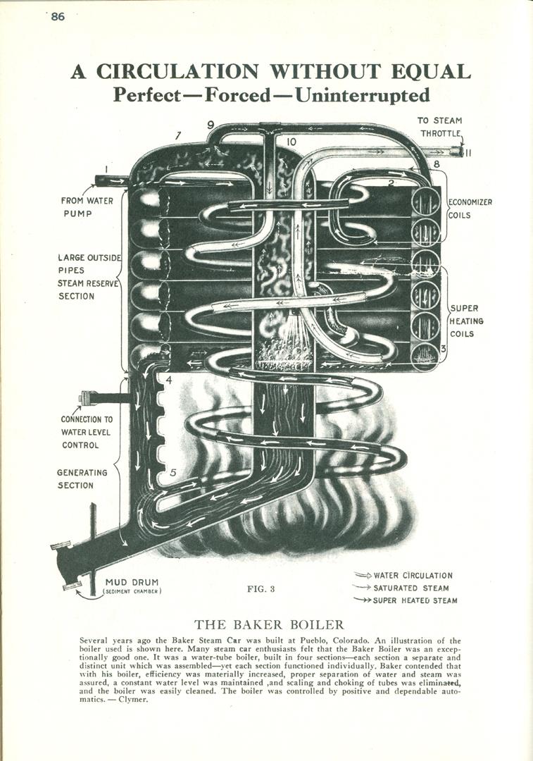 Baker Steam Motor Car and Manufacturing Company, Burner Advertisement,  Floyd Clymer